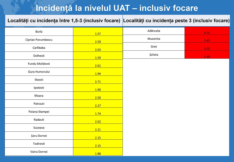 În județul Suceava sunt 970 cazuri de infecție Covid-19 în evoluție