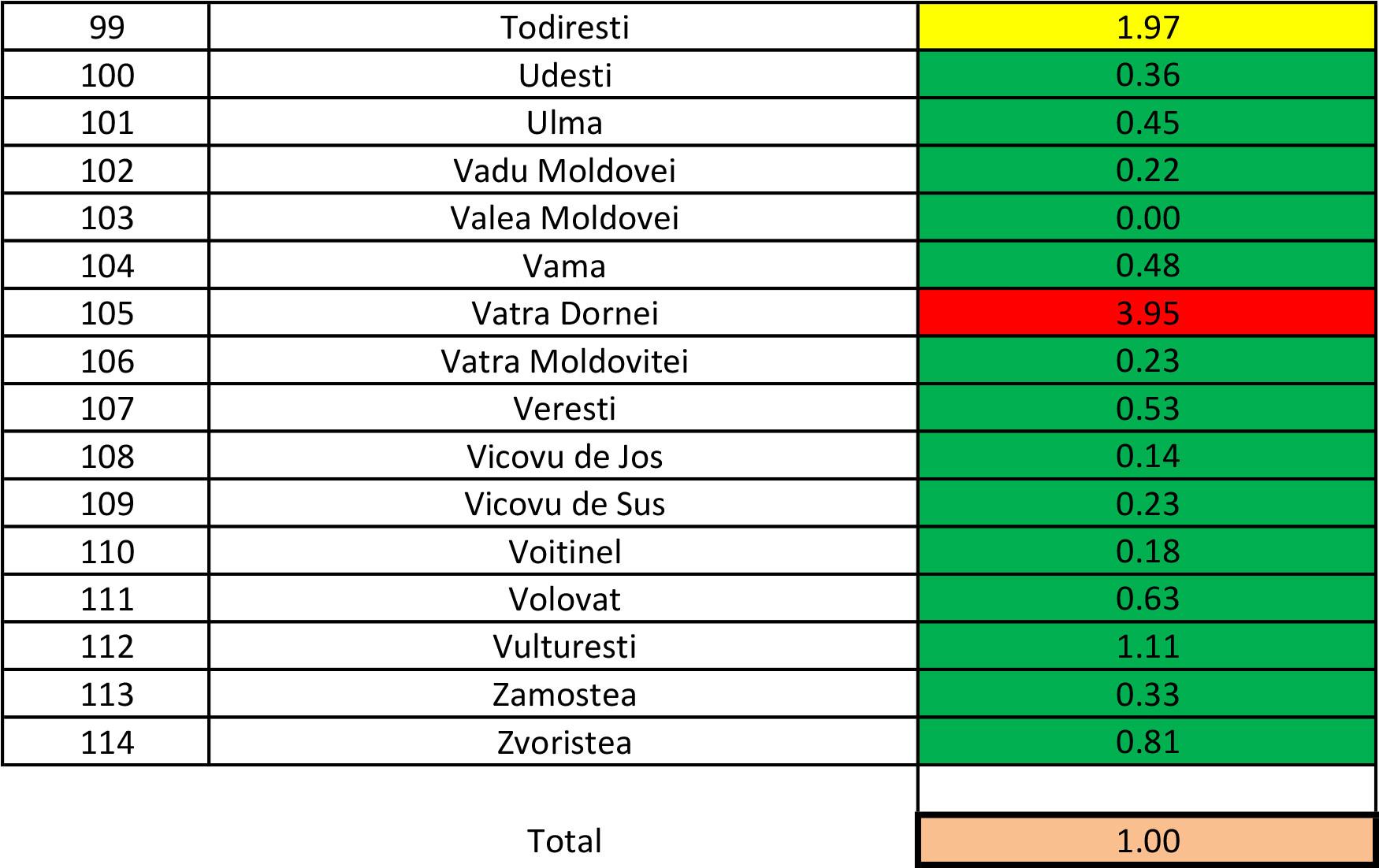 În județul Suceava sunt 748 cazuri de infecție Covid-19 în evoluție
