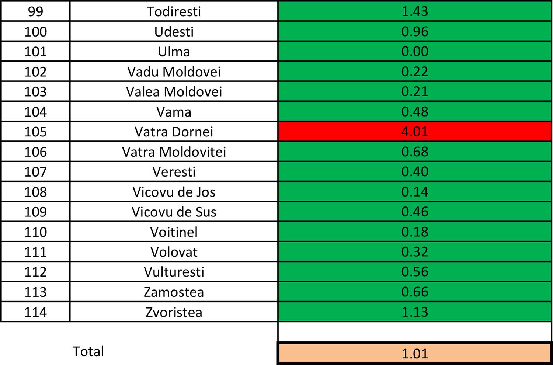 În județul Suceava sunt 786 cazuri de infecție Covid-19 în evoluție