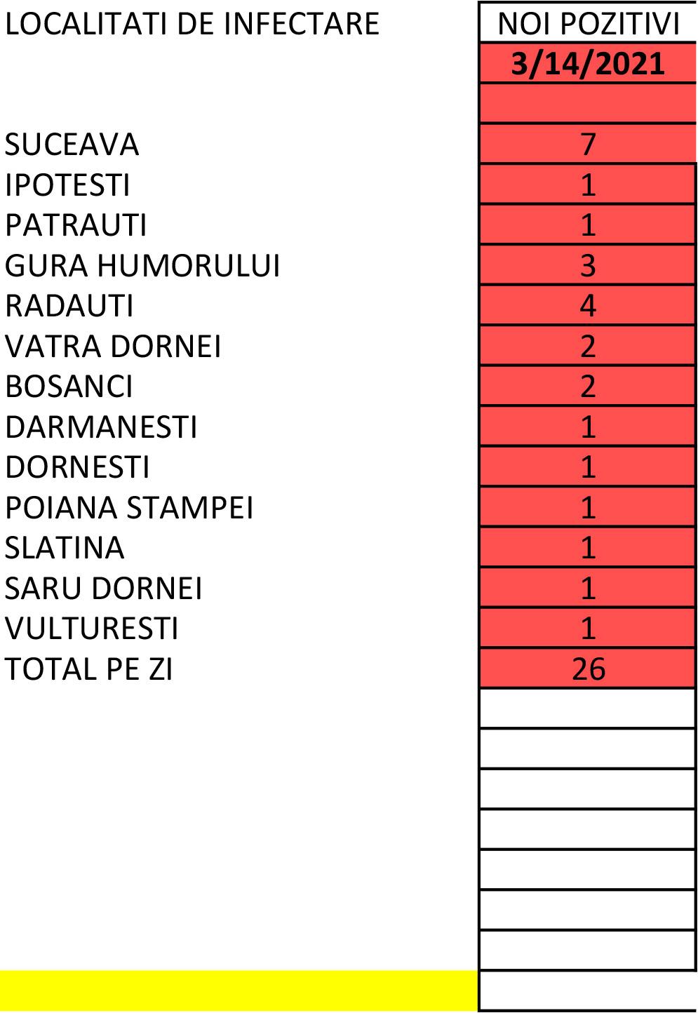 În județul Suceava sunt 794 cazuri de infecție Covid-19 în evoluție