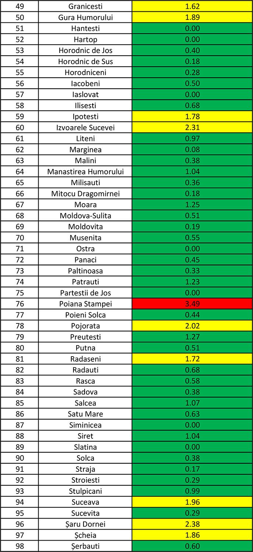 În județul Suceava sunt 798 cazuri de infecție Covid-19 în evoluție