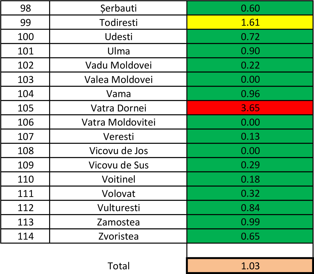 În județul Suceava sunt 800 cazuri de infecție Covid-19 în evoluție