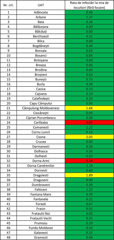 În județul Suceava sunt 801 cazuri de infecție Covid-19 în evoluție