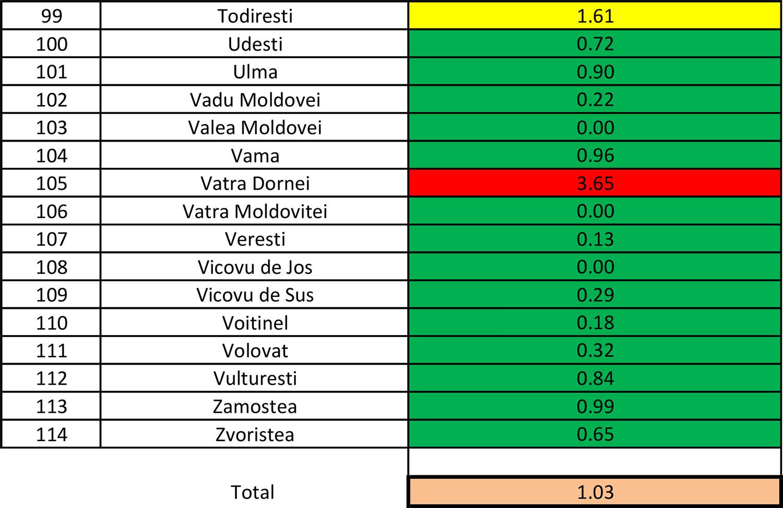 În județul Suceava sunt 803 cazuri de infecție Covid-19 în evoluție