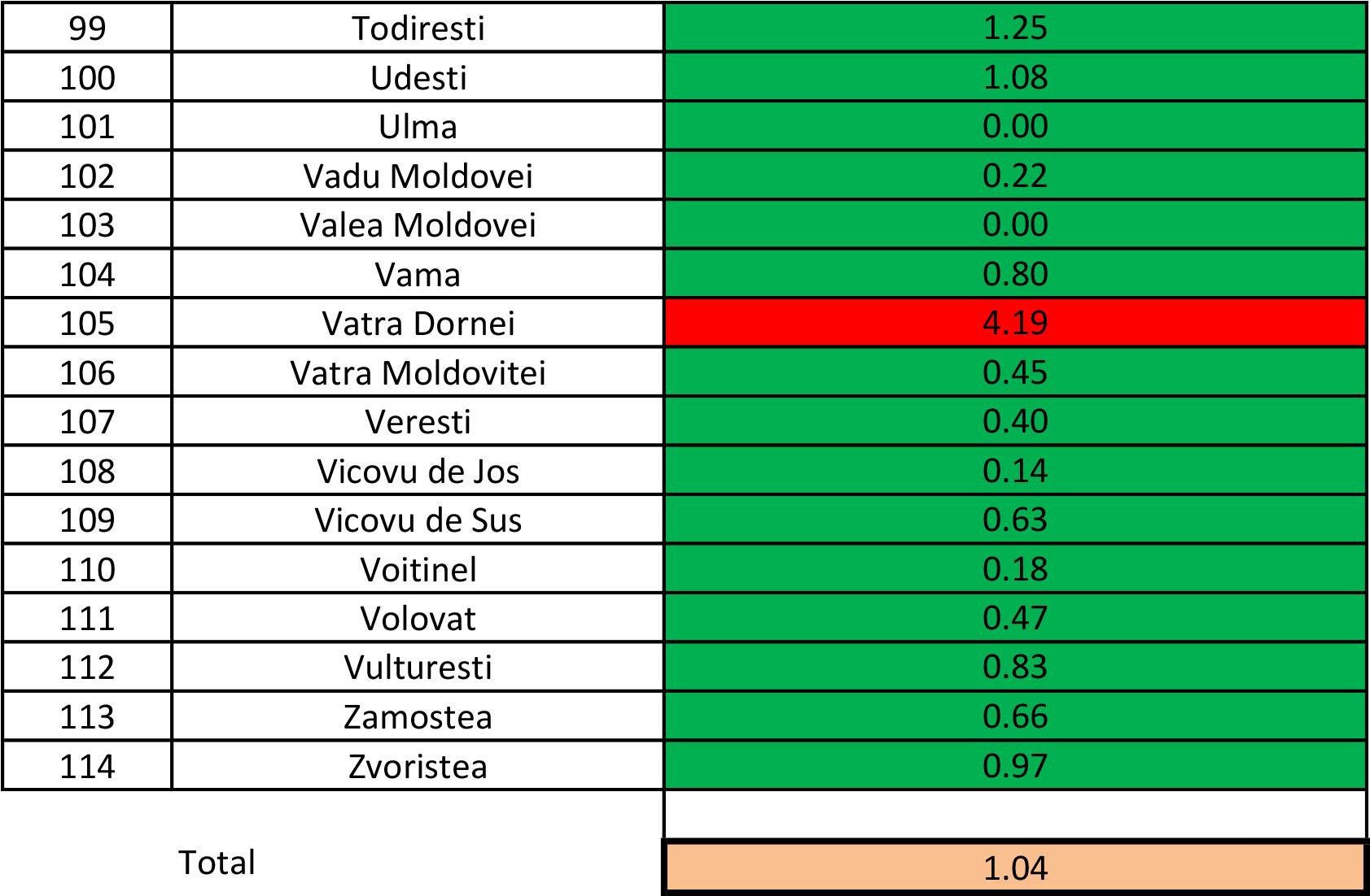 În județul Suceava sunt 808 cazuri de infecție Covid-19 în evoluție