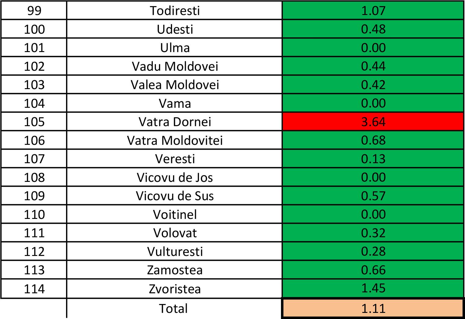 În județul Suceava sunt 865 cazuri de infecție Covid-19 în evoluție