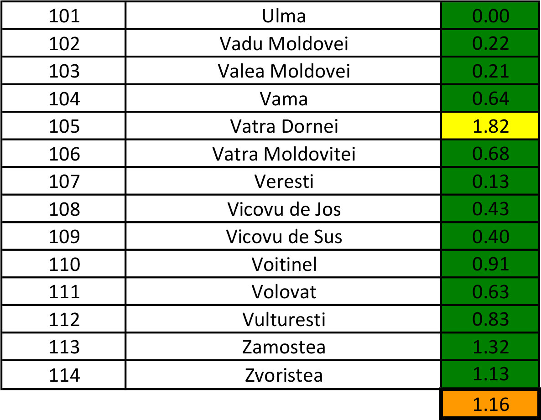 În județul Suceava sunt 905 cazuri de infecție Covid-19 în evoluție