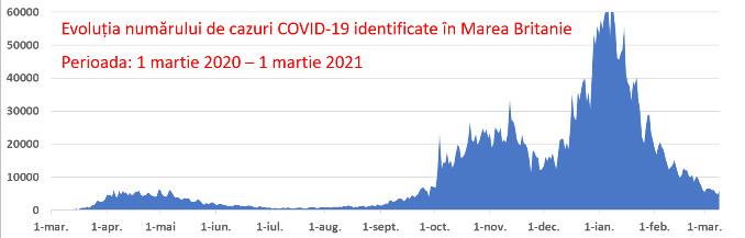 Metodă rapidă de identificare a variantei britanice (B.1.1.7) a virusului SARS-CoV-2