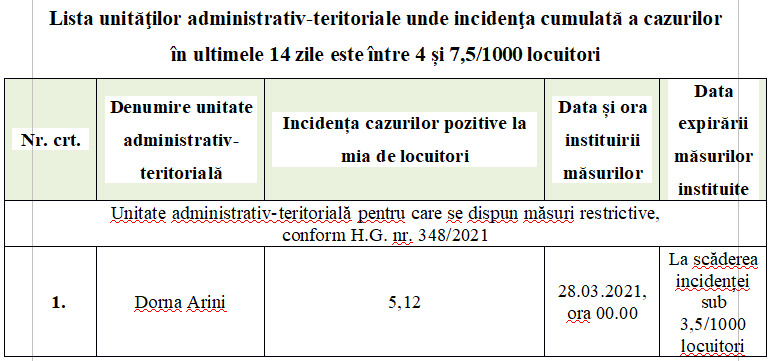 Un nou set de măsuri pentru diminuarea impactului generat de riscul epidemiologic la nivelul județului Suceava