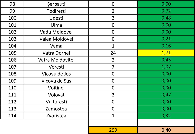În județul Suceava sunt 299 cazuri de infecție Covid-19 în evoluție