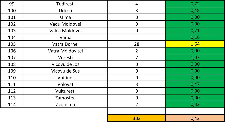 În județul Suceava sunt 302 cazuri de infecție Covid-19 în evoluție