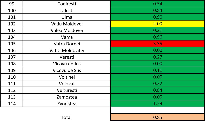 În județul Suceava sunt 667 cazuri de infecție Covid-19 în evoluție