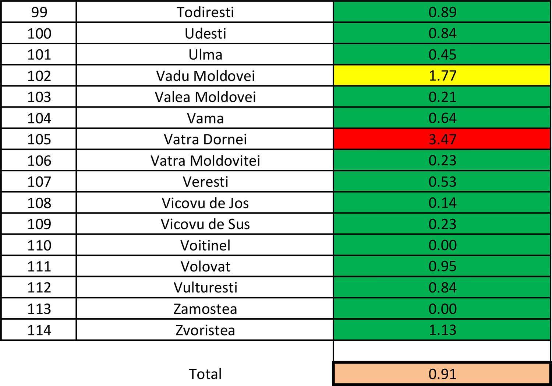 În județul Suceava sunt 704 cazuri de infecție Covid-19 în evoluție