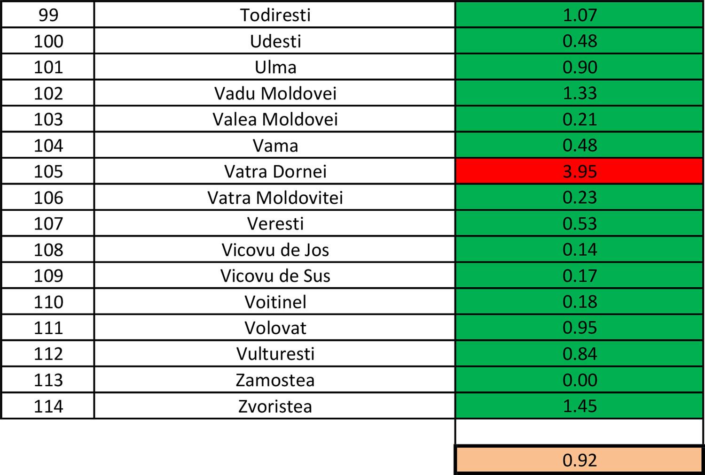 În județul Suceava sunt 708 cazuri de infecție Covid-19 în evoluție