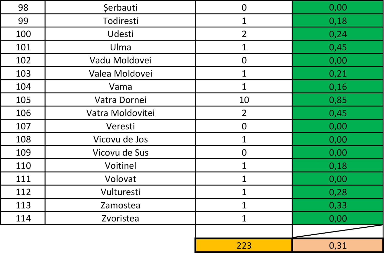 În județul Suceava sunt 223 cazuri de infecție Covid-19 în evoluție