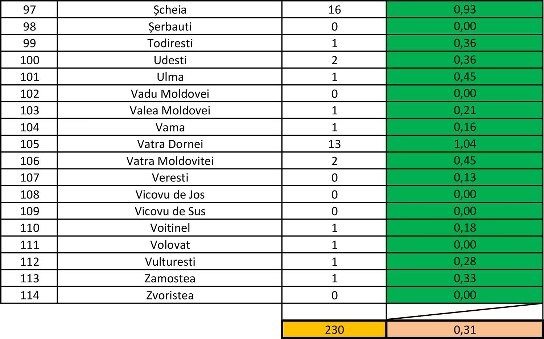 În județul Suceava sunt 230 cazuri de infecție Covid-19 în evoluție