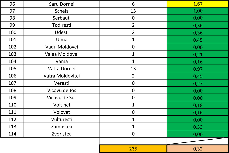 În județul Suceava sunt 235 cazuri de infecție Covid-19 în evoluție