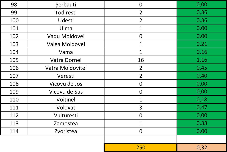 În județul Suceava sunt 250 cazuri de infecție Covid-19 în evoluție