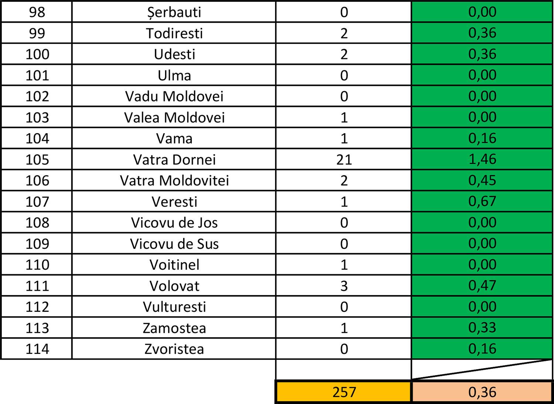 În județul Suceava sunt 257 cazuri de infecție Covid-19 în evoluție