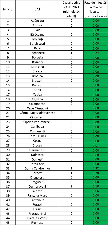 În județul Suceava sunt 23 cazuri de infecție Covid-19 în evoluție